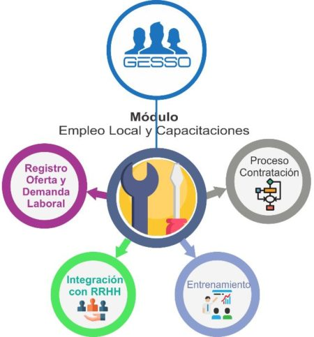 Esquema Módulo Empleo Local
