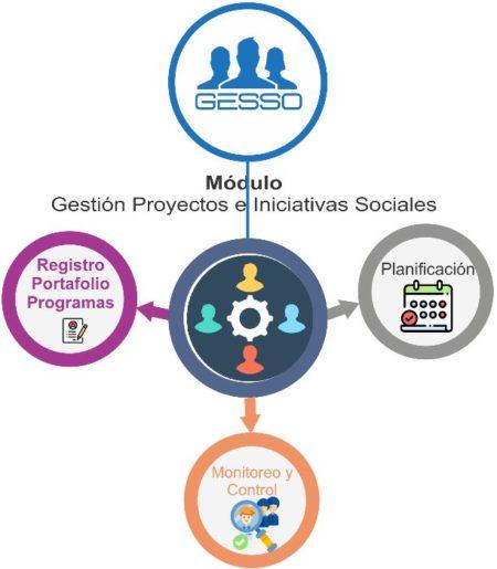 Esquema Módulos Proyectos e Iniciativas Sociales